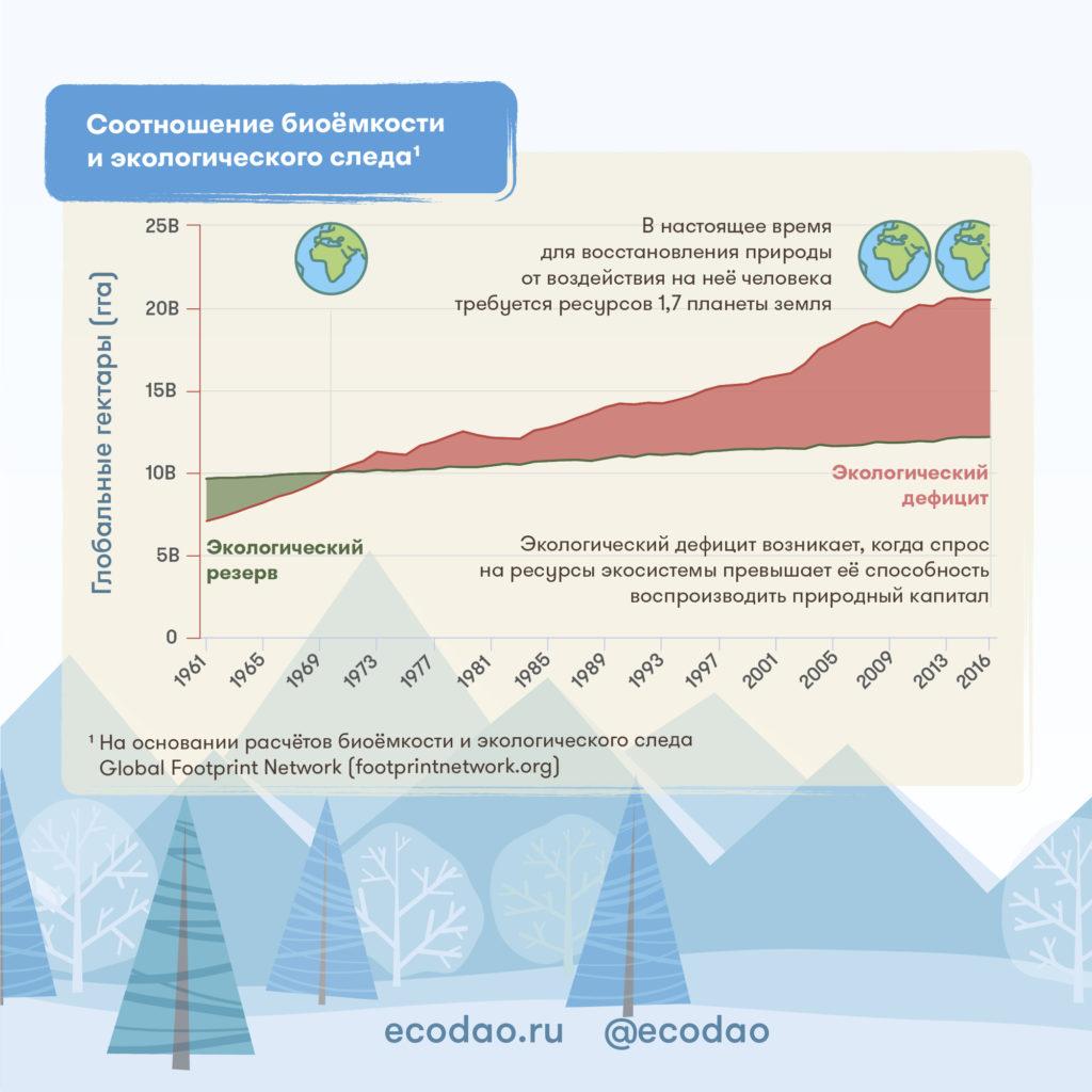 Соотношение биоёмкости и экологического следа