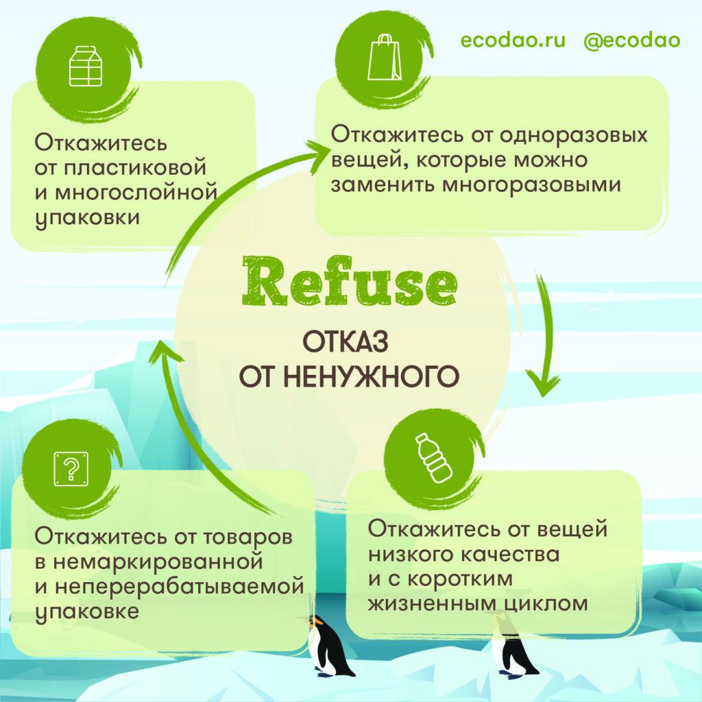 Концепция Ноль отходов Zero Waste Refuse Отказ от ненужного
