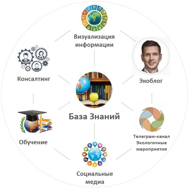 Экосистема ecosystem EcoDao