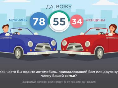 Альтернатива личному автомобилю: мираж или реальность?