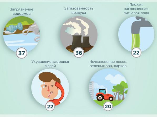 Экологическая ситуация в России: мониторинг