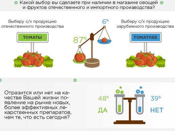 Здоровье, экология, хорошее питание: что россияне понимают под качеством жизни
