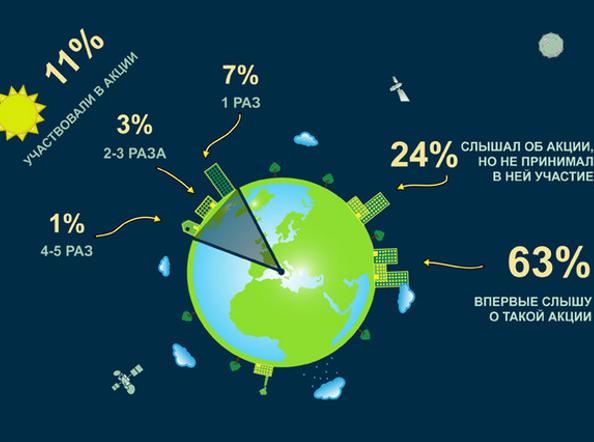Час земли: сколько россиян выключают свет?