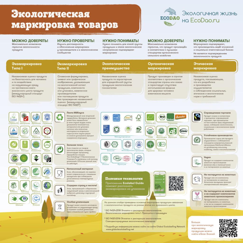 Экологическая маркировка товаров EcoDao ЭкоДао