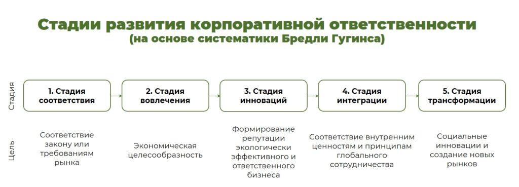 Стадии развития корпоративной ответственности EcoDao ЭкоДао Экологичный Путь